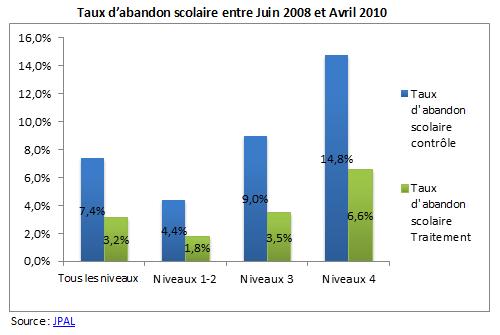 06f971cd7c05d5 Le taux d abandon scolaire a diminué significativement pour tous les  niveaux du primaire d environ 4 points. Le taux de déperdition scolaire au  cours des ...