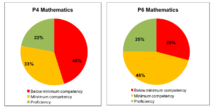 The teaching and learning of Mathematics in Ghana primary education